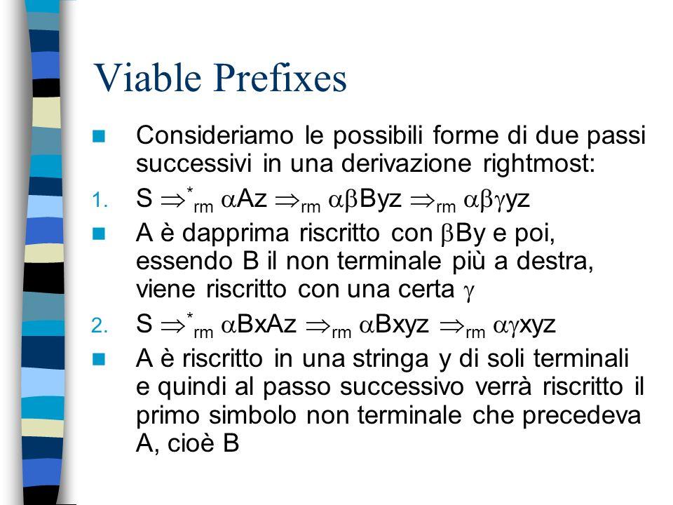 Viable Prefixes Consideriamo le possibili forme di due passi successivi in una derivazione rightmost: