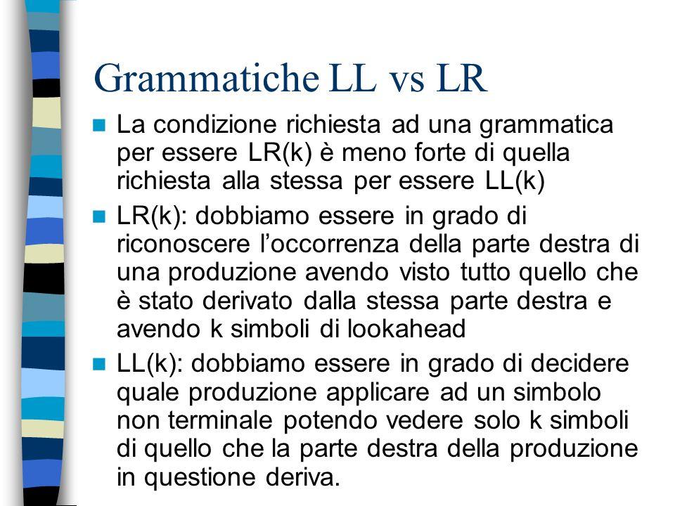 Grammatiche LL vs LR La condizione richiesta ad una grammatica per essere LR(k) è meno forte di quella richiesta alla stessa per essere LL(k)