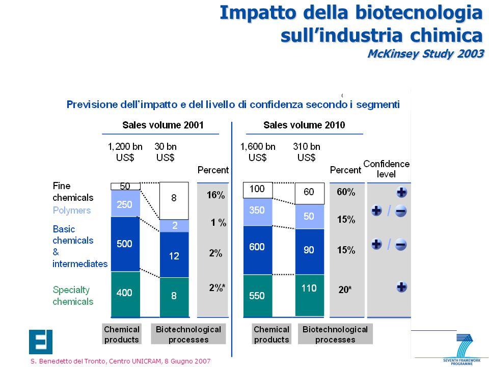 Impatto della biotecnologia sull'industria chimica McKinsey Study 2003