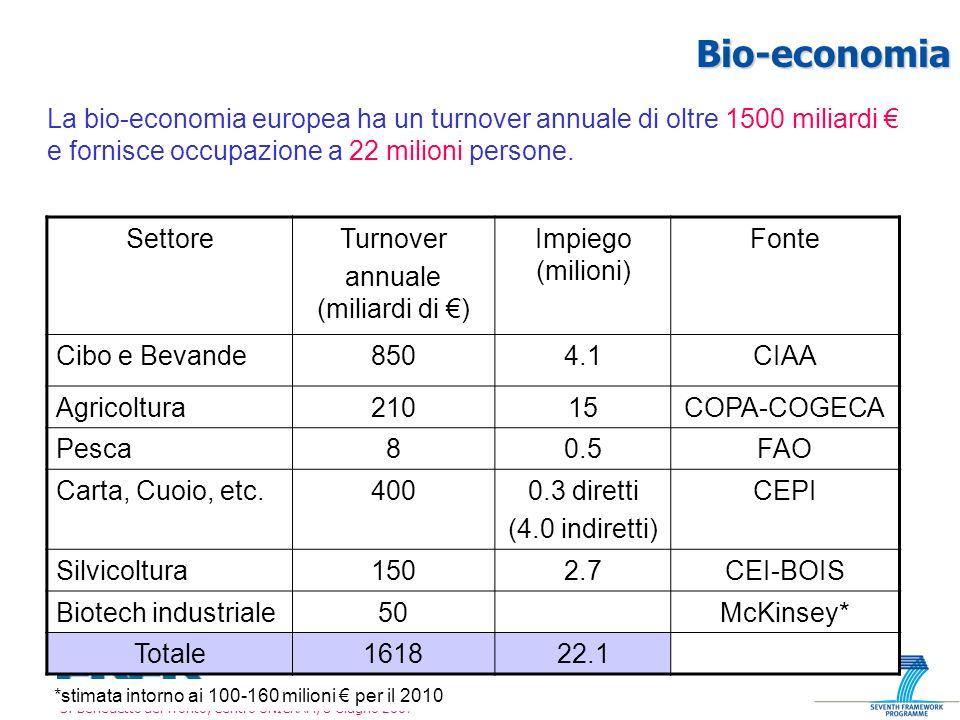 annuale (miliardi di €)