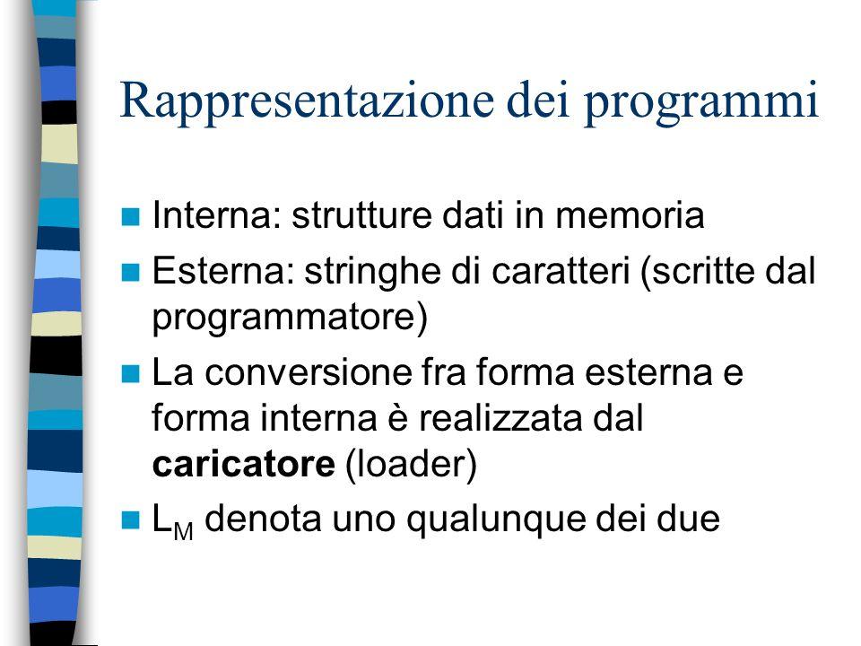 Rappresentazione dei programmi