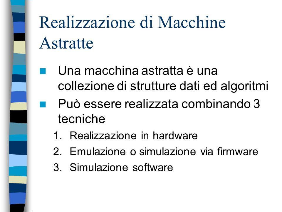 Realizzazione di Macchine Astratte