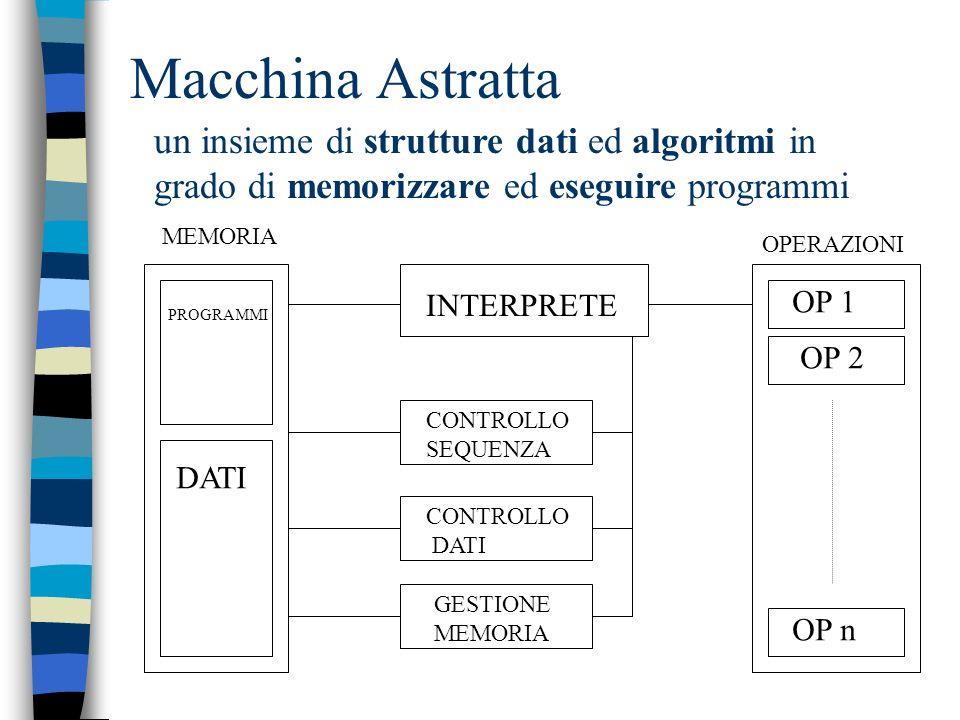 Macchina Astratta un insieme di strutture dati ed algoritmi in grado di memorizzare ed eseguire programmi.