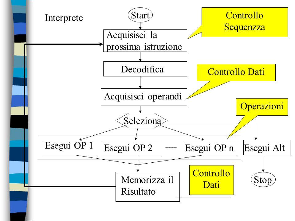 StartControllo Sequenzza. Interprete. Acquisisci la. prossima istruzione. Decodifica. Controllo Dati.