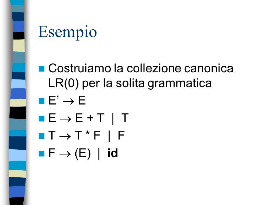 Esempio Costruiamo la collezione canonica LR(0) per la solita grammatica. E'  E. E  E + T | T.