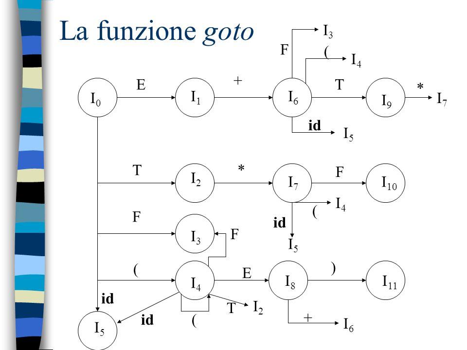 La funzione goto I3 F ( I4 + E T * I0 I1 I6 I9 I7 id I5 T * F I2 I7