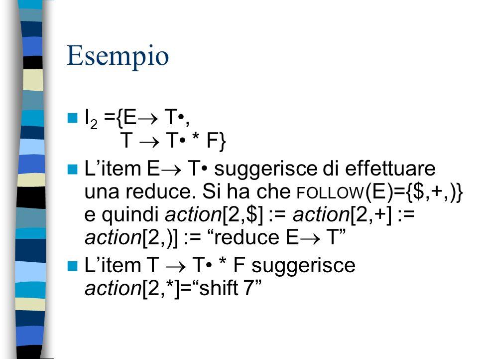 Esempio I2 ={E T•, T  T• * F}