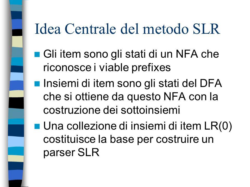 Idea Centrale del metodo SLR