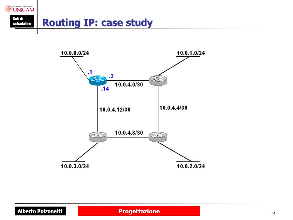 Routing IP: case study Progettazione