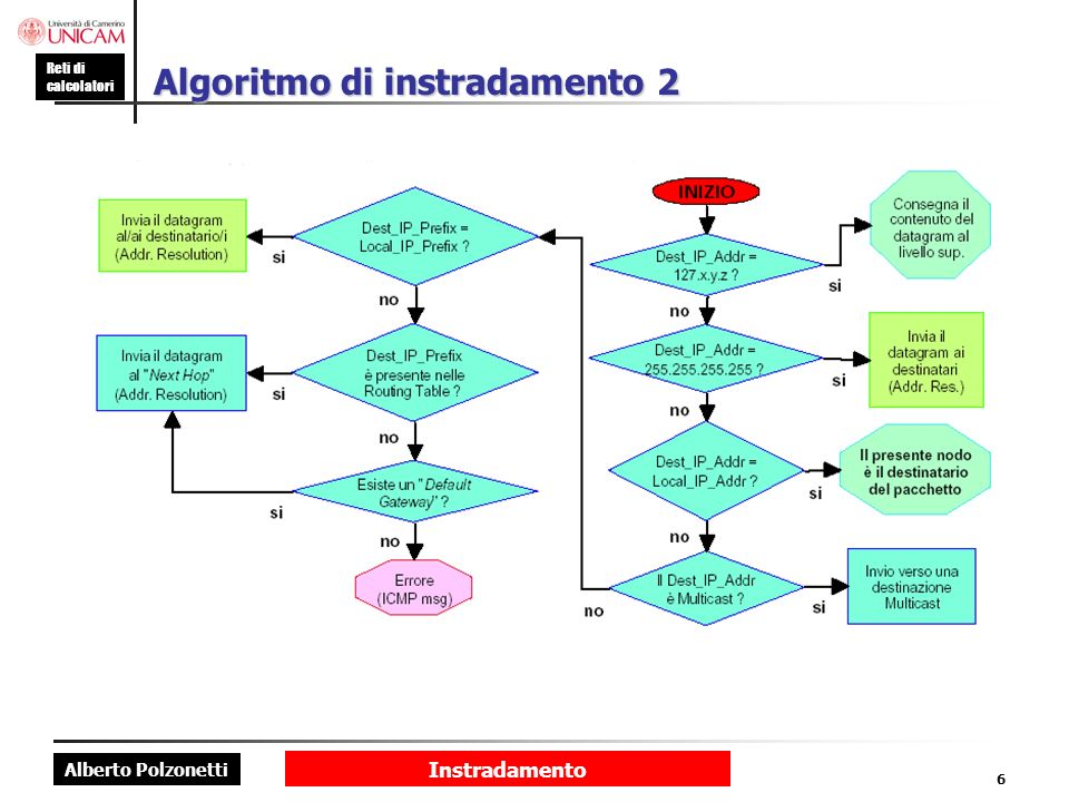 Algoritmo di instradamento 2