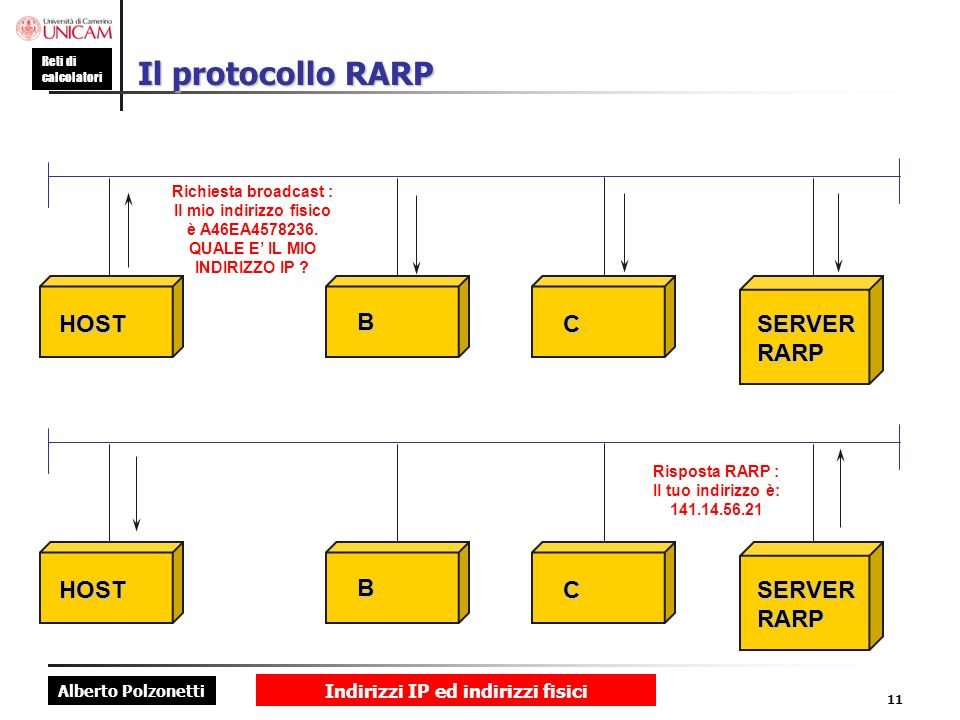 Il protocollo RARP HOST B C SERVER RARP HOST B C SERVER RARP