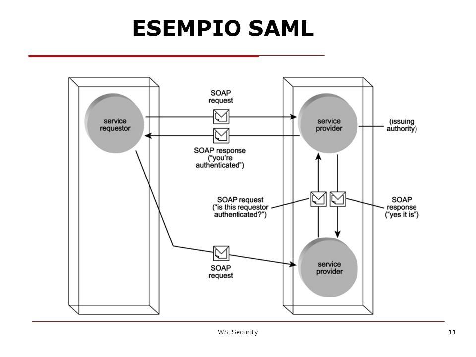 ESEMPIO SAML WS-Security