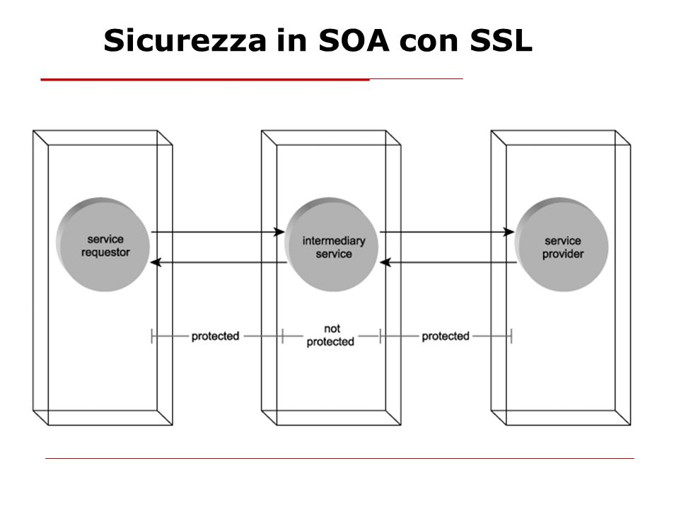 Sicurezza in SOA con SSL
