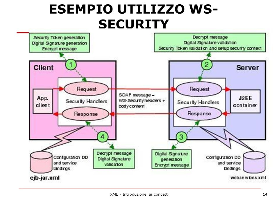 ESEMPIO UTILIZZO WS-SECURITY