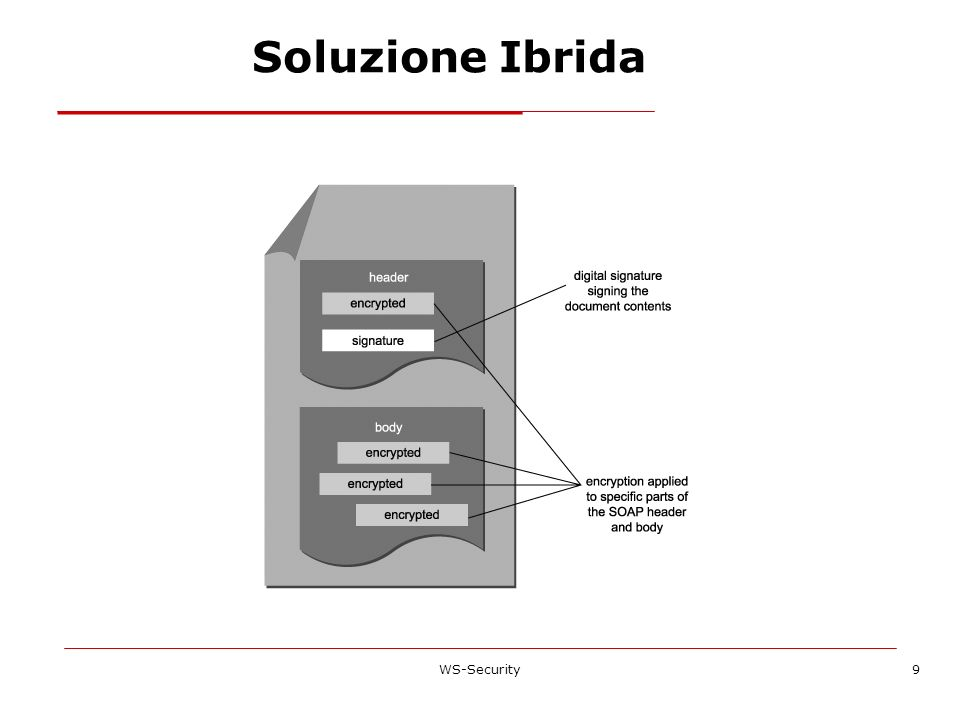 Soluzione Ibrida WS-Security