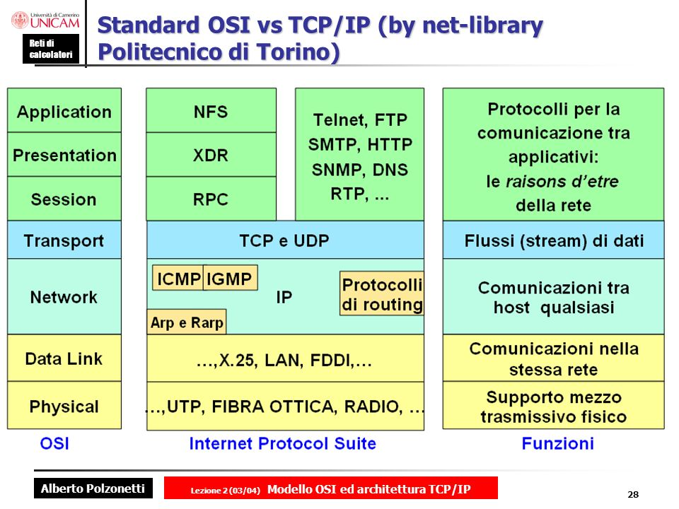 Standard OSI vs TCP/IP (by net-library Politecnico di Torino)
