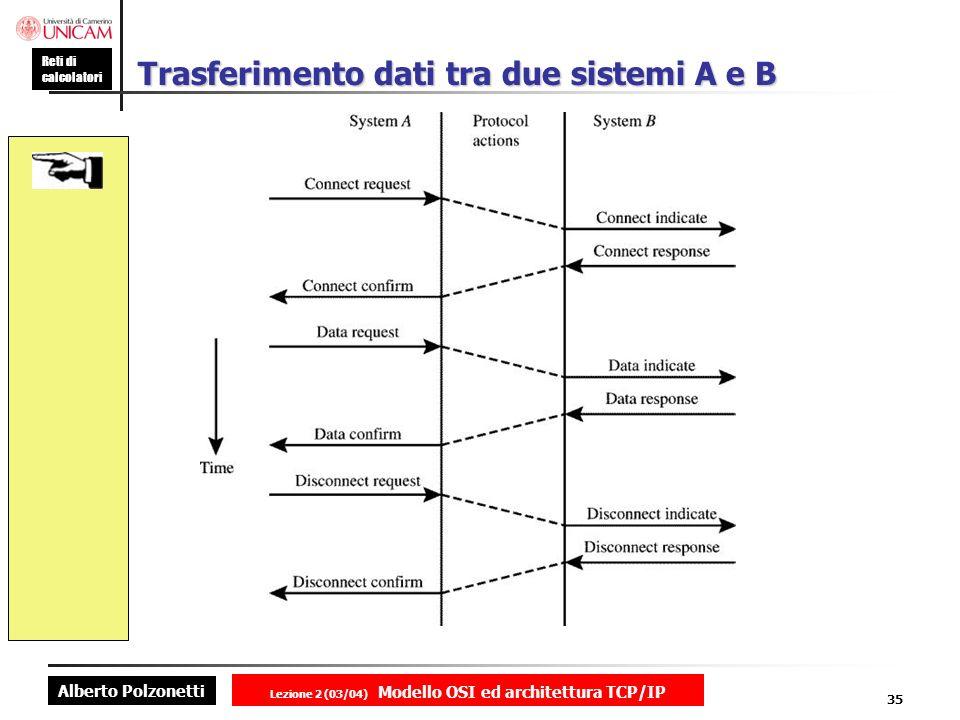 Trasferimento dati tra due sistemi A e B