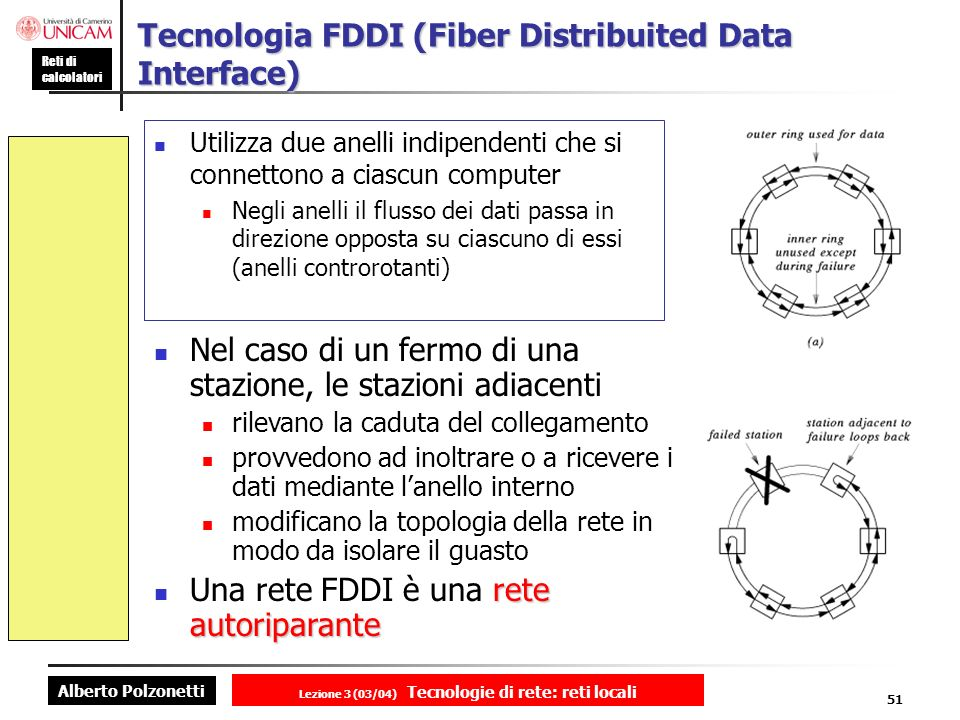 Tecnologia FDDI (Fiber Distribuited Data Interface)