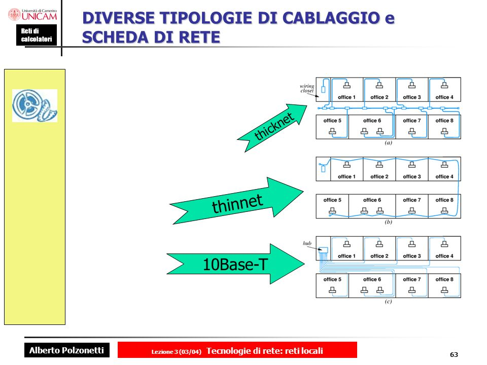 DIVERSE TIPOLOGIE DI CABLAGGIO e SCHEDA DI RETE