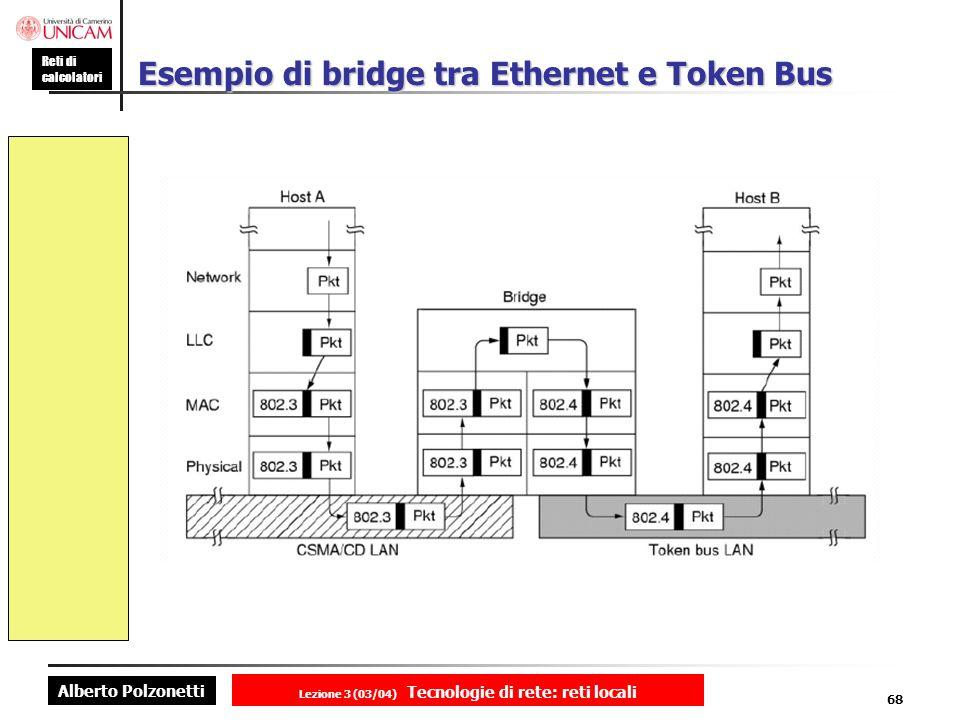 Esempio di bridge tra Ethernet e Token Bus