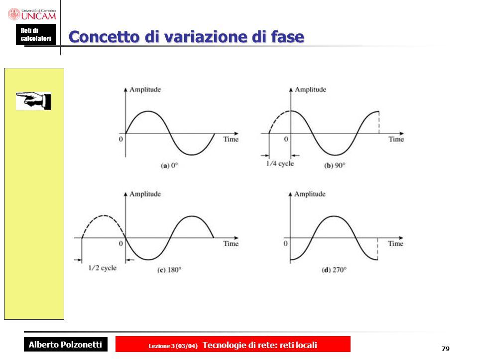 Concetto di variazione di fase