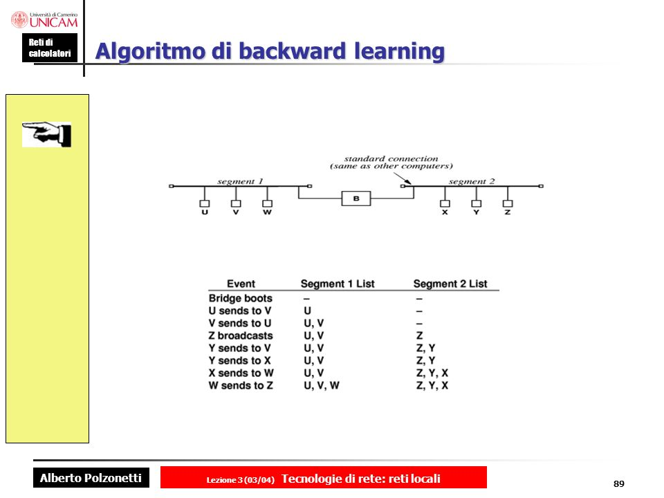 Algoritmo di backward learning