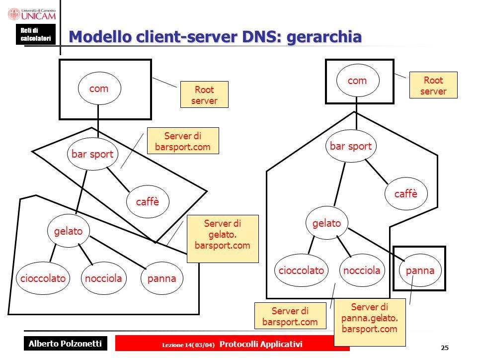 Modello client-server DNS: gerarchia