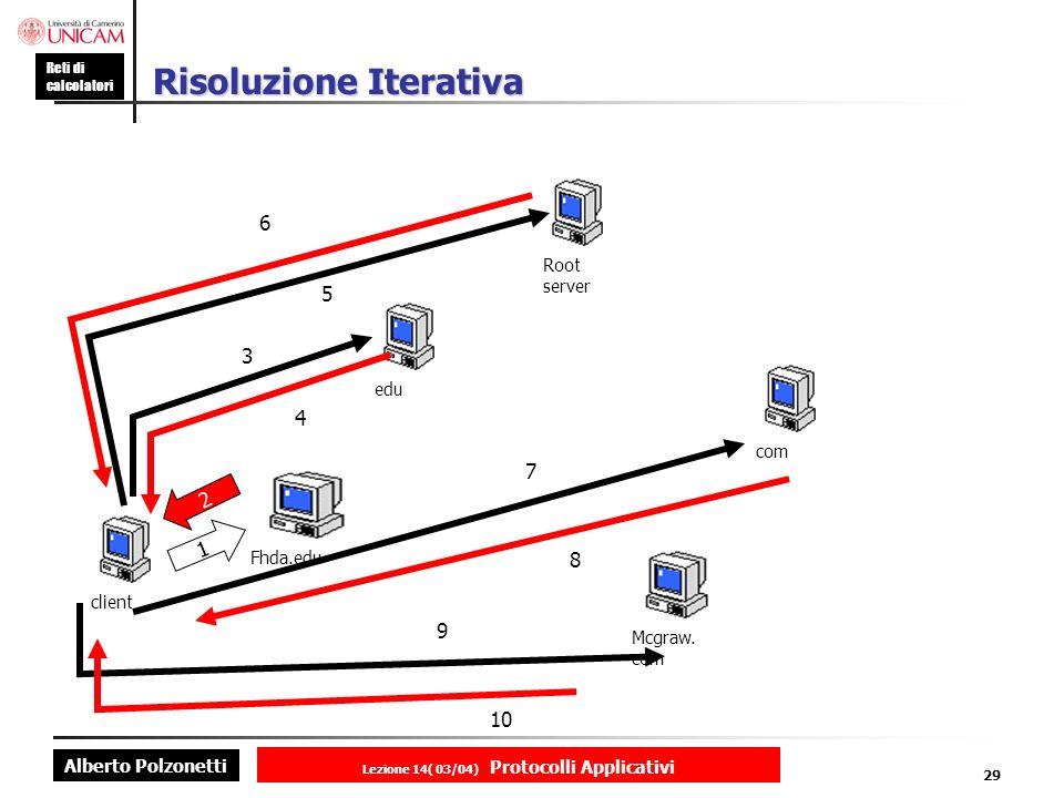 Risoluzione Iterativa