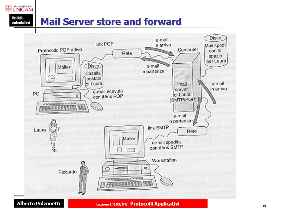 Mail Server store and forward