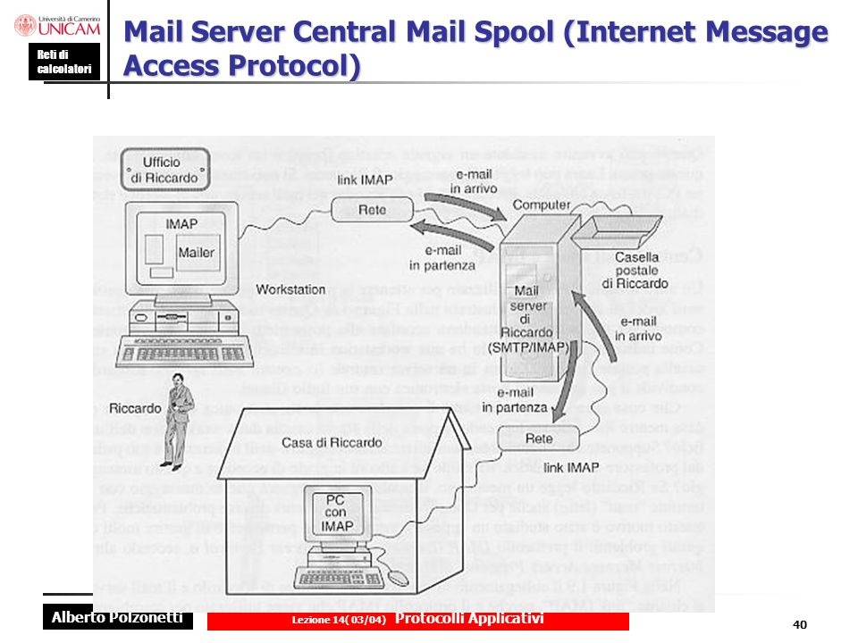 Mail Server Central Mail Spool (Internet Message Access Protocol)