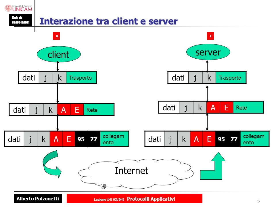 Interazione tra client e server