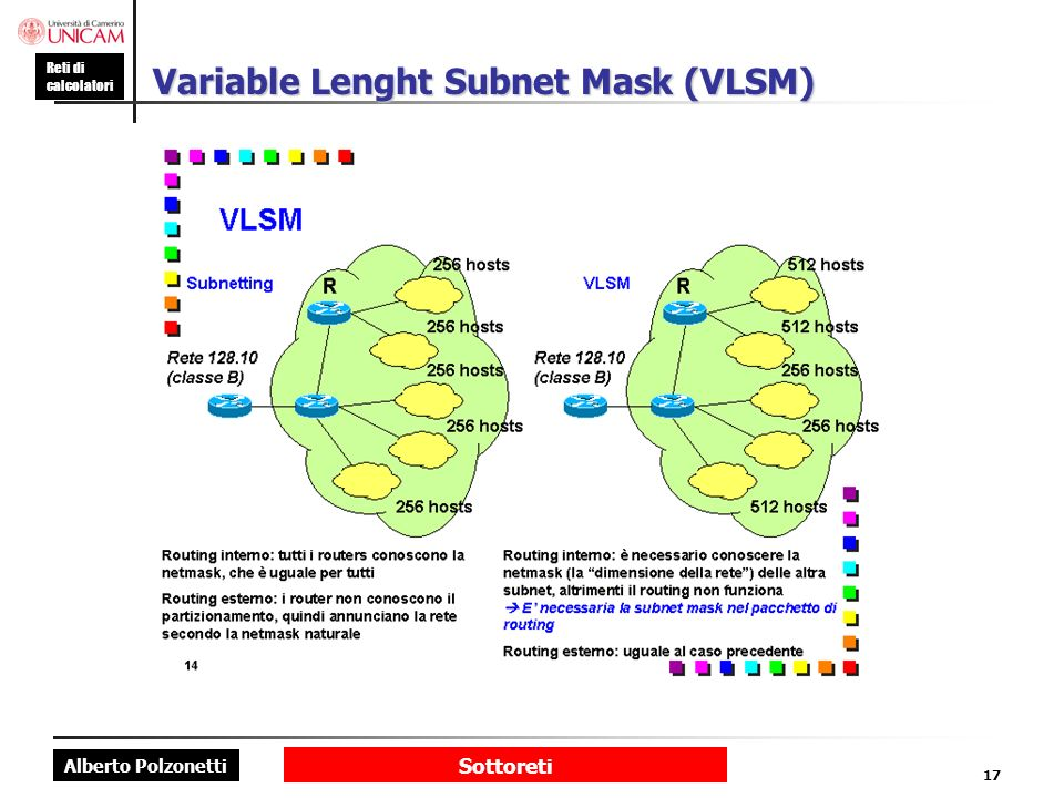 Variable Lenght Subnet Mask (VLSM)