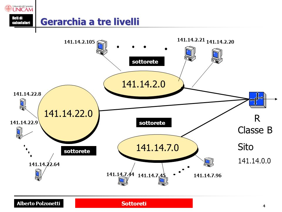 Gerarchia a tre livelli