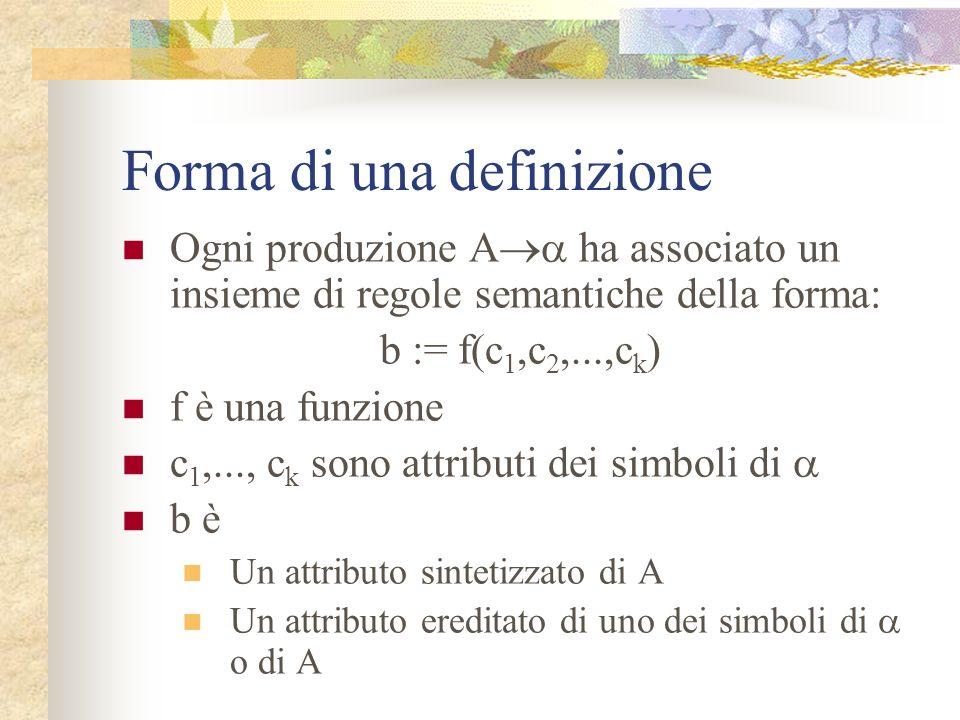 Forma di una definizione