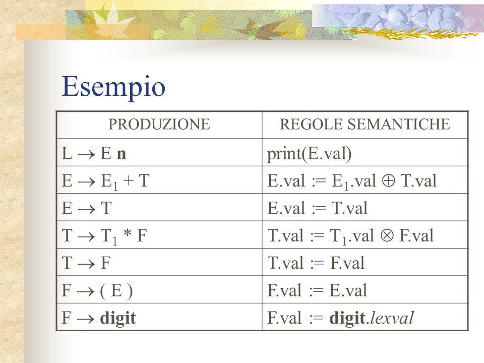 Esempio L  E n print(E.val) E  E1 + T E.val := E1.val  T.val E  T