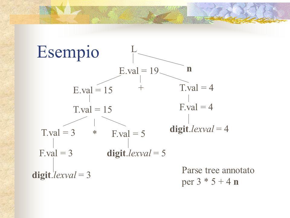 Esempio L n E.val = 19 + T.val = 4 E.val = 15 F.val = 4 T.val = 15