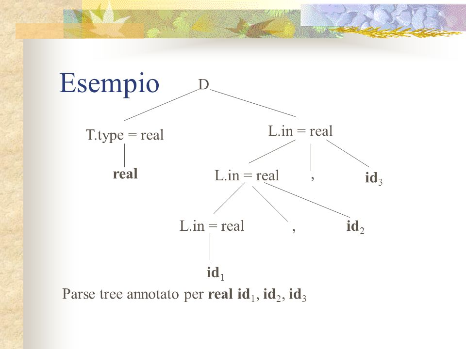 Esempio D L.in = real T.type = real real L.in = real , id3 L.in = real