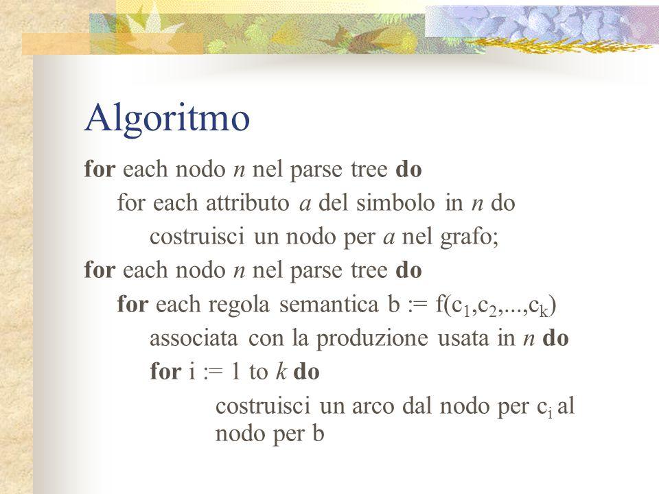 Algoritmo for each nodo n nel parse tree do