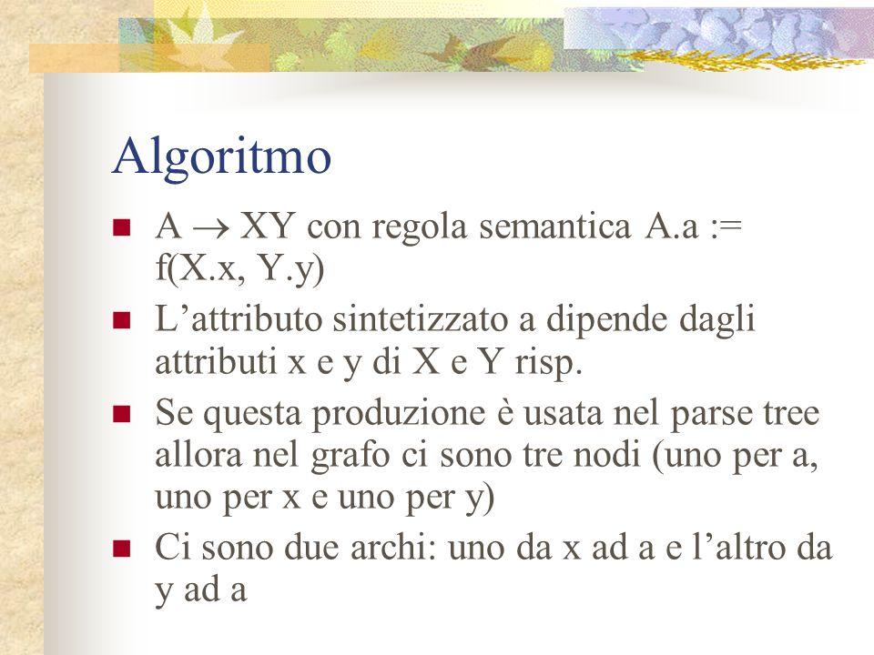 Algoritmo A  XY con regola semantica A.a := f(X.x, Y.y)