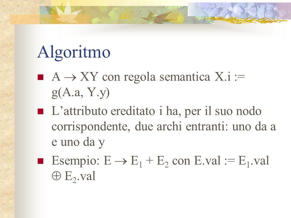 Algoritmo A  XY con regola semantica X.i := g(A.a, Y.y)