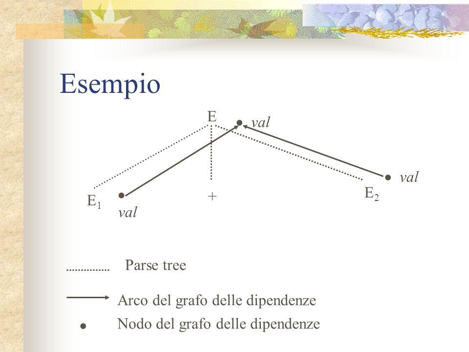 Esempio • • • • E val val E2 + E1 val Parse tree