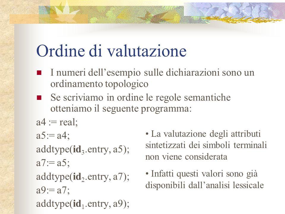 Ordine di valutazione I numeri dell'esempio sulle dichiarazioni sono un ordinamento topologico.