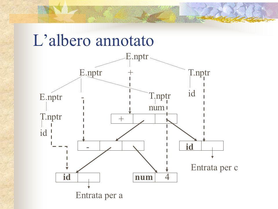 L'albero annotato E.nptr E.nptr + T.nptr id E.nptr - T.nptr num T.nptr