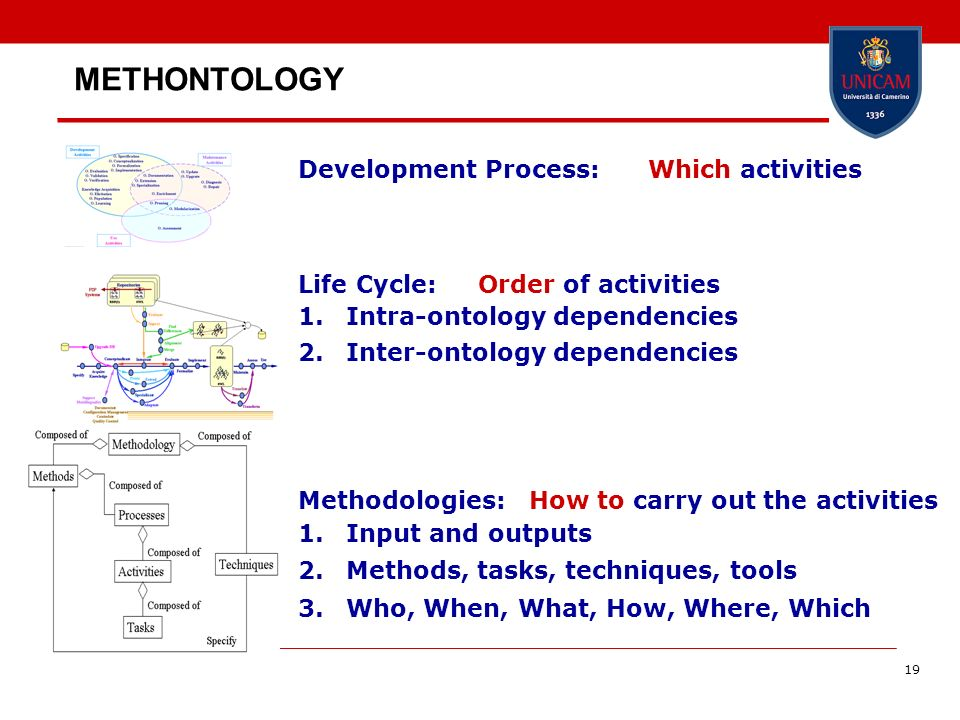 METHONTOLOGY Development Process: Which activities