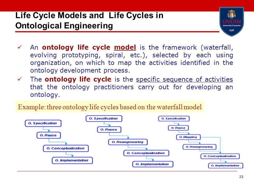 Life Cycle Models and Life Cycles in Ontological Engineering