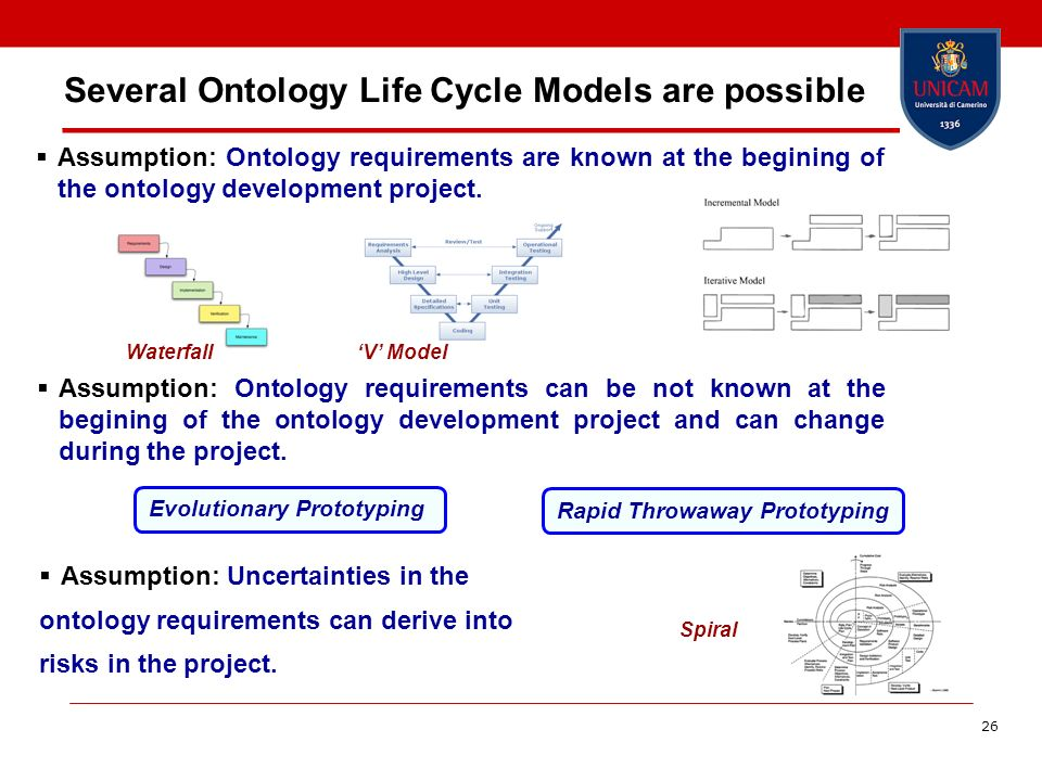 Several Ontology Life Cycle Models are possible