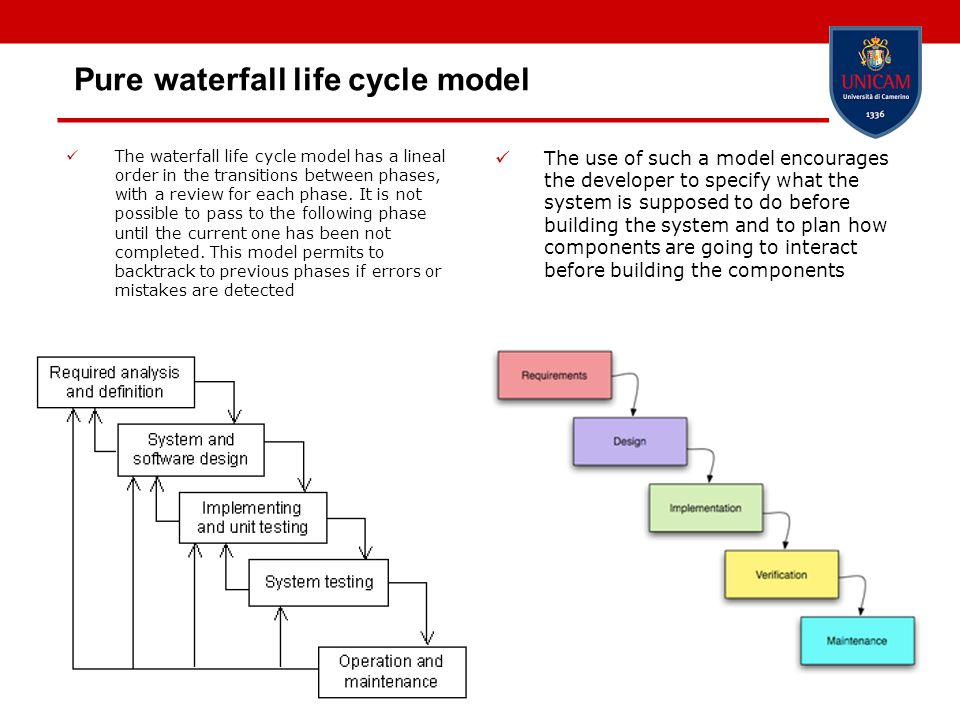 Pure waterfall life cycle model