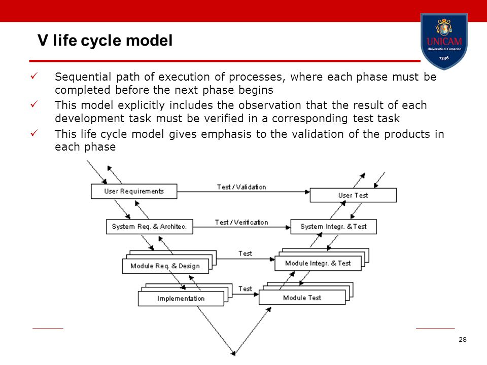 V life cycle model Sequential path of execution of processes, where each phase must be completed before the next phase begins.