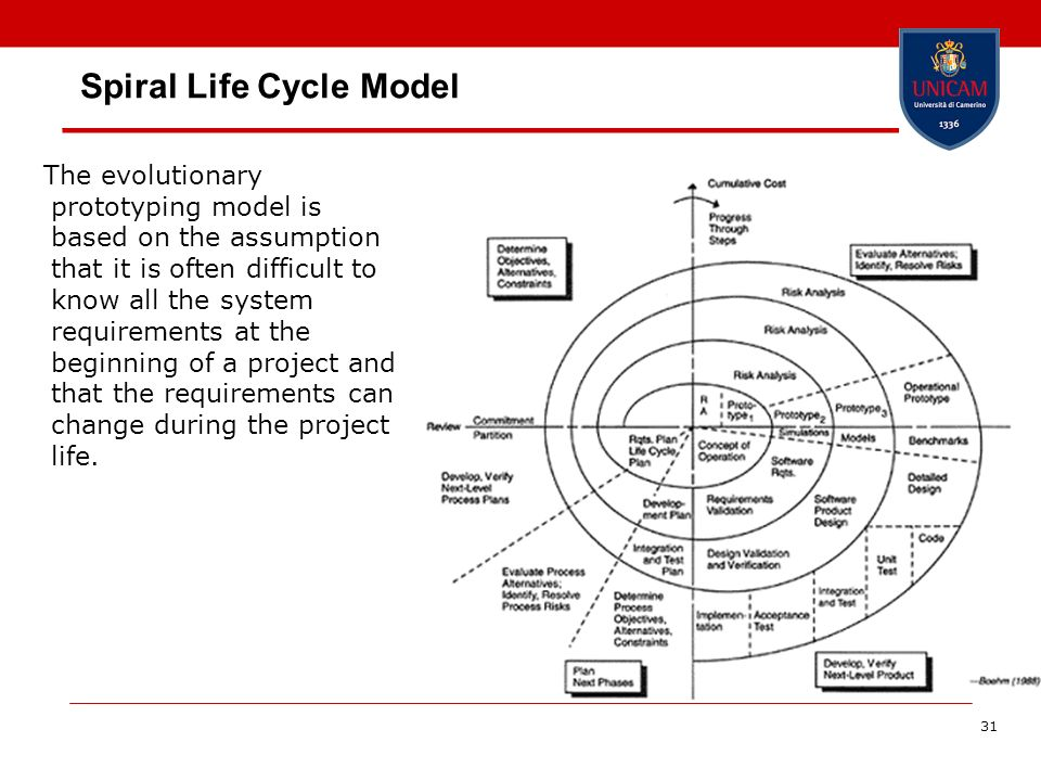 Spiral Life Cycle Model