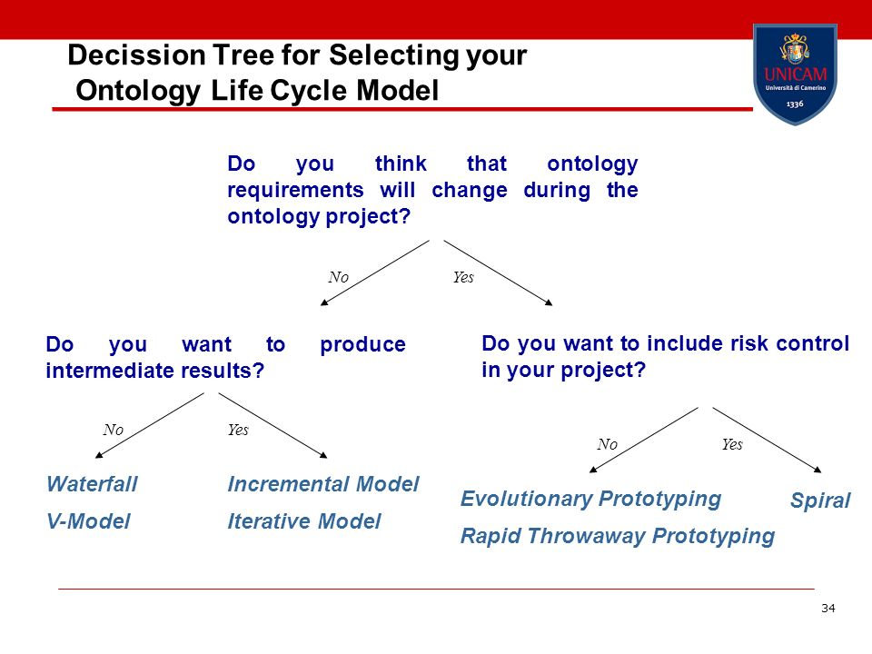 Decission Tree for Selecting your Ontology Life Cycle Model